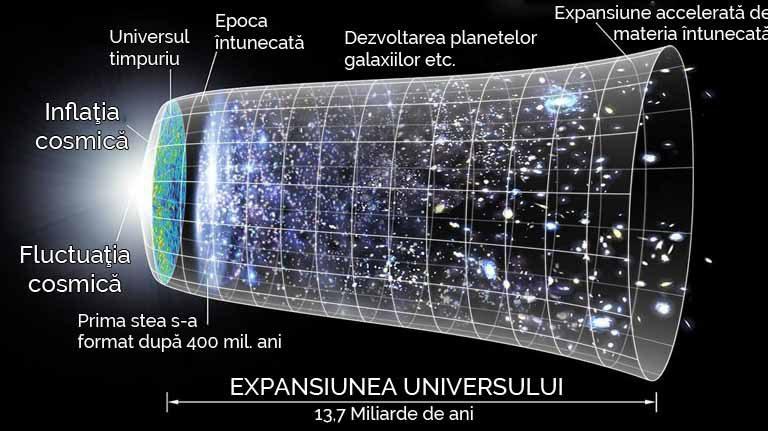 Cât de mare este Universul? Ce este dincolo de sistemul solar