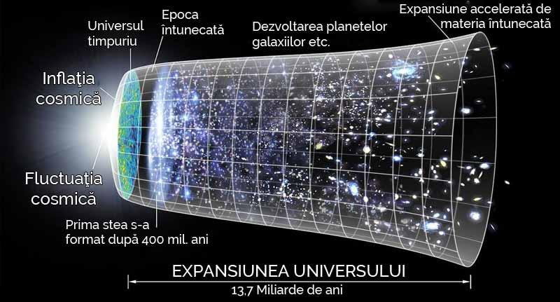 cat de mare este universul